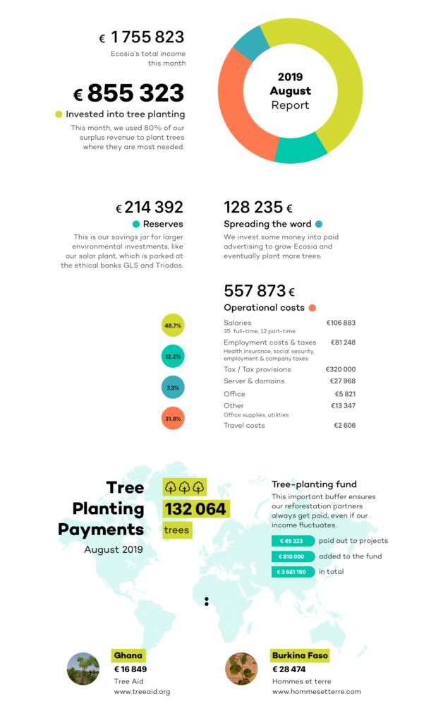 Ecosia Financial Report