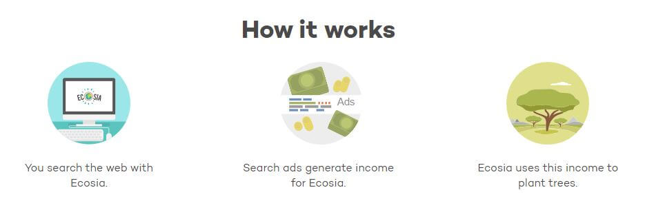 How Ecosia Works?